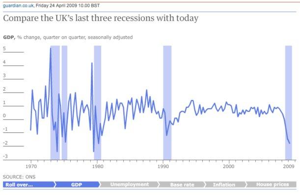 4 Recessions